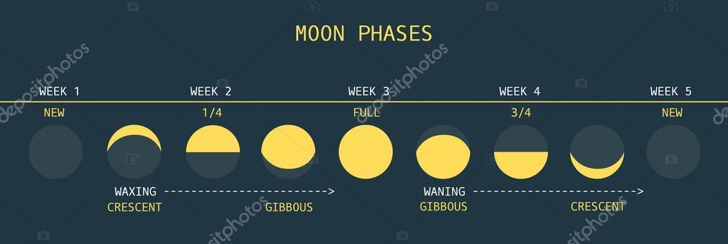 BeCuriousAboutTheWorld - Księżyc na Równiku